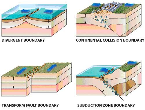 Plate Tectonics - A Scientific Revolution