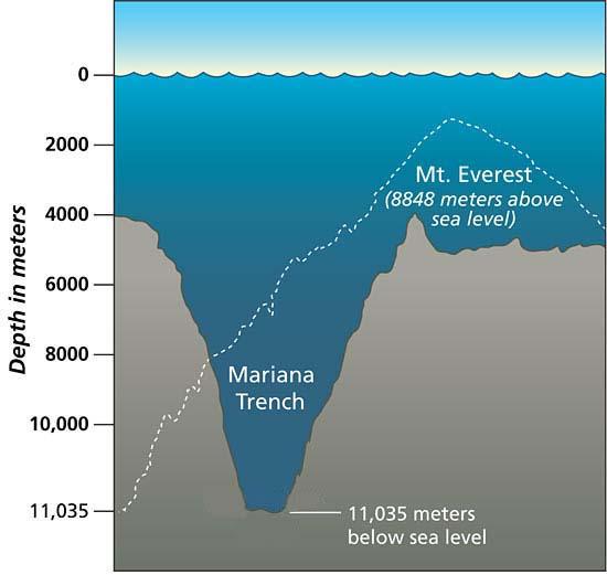 plate tectonics chart